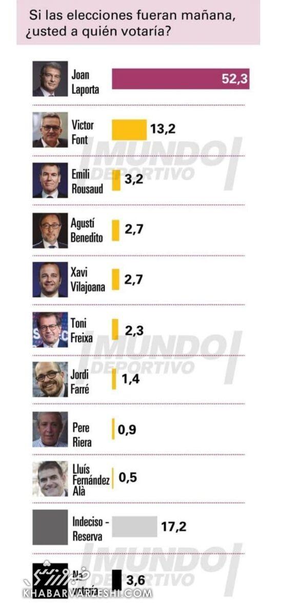 رأیگیری انتخابات ریاست بارسلونا در سایت نشریه موندو دپورتیوو