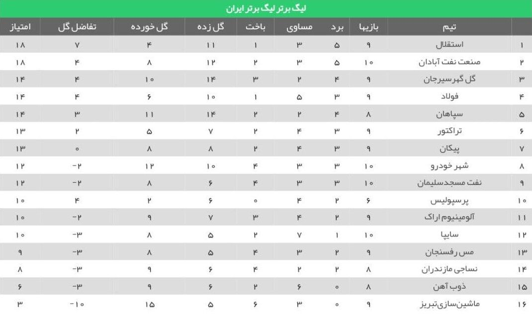 جدول هفته دهم لیگ برتر ایران