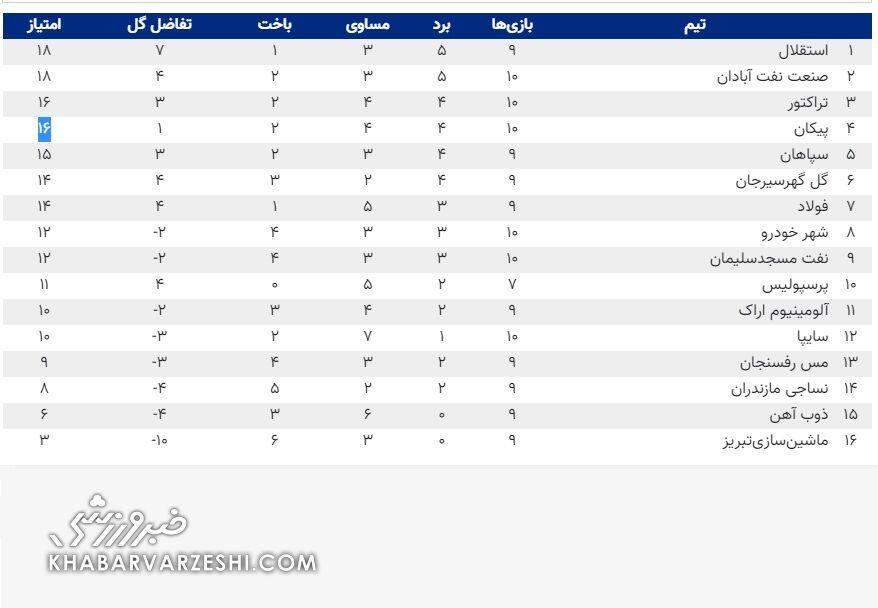 جدول لیگ برتر