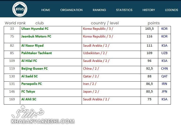 پرسپولیس در ردهبندی 10 تیم برتر آسیا
