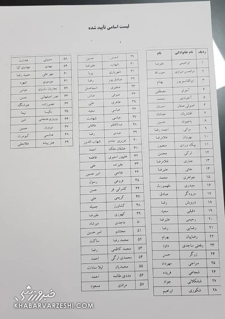 لیست نامزدهای تایید صلاحیت شده انتخابات فدراسیون فوتبال