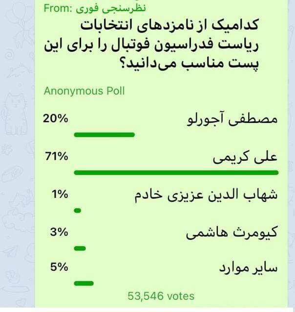 عکس | رای ۷۰درصدی به علی کریمی برای ریاست فدراسیون فوتبال