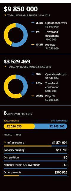 جزییات کمکهای مالی فیفا به ایران/ ۶.۳ میلیون دلار طلب ایران شد