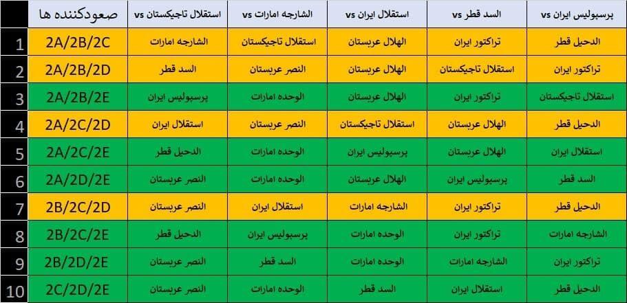 ۲۴ ساعت سرنوشتساز برای گلمحمدی/ استقلال، قرعه رویایی پرسپولیس در مرحله بعدی لیگ قهرمانان