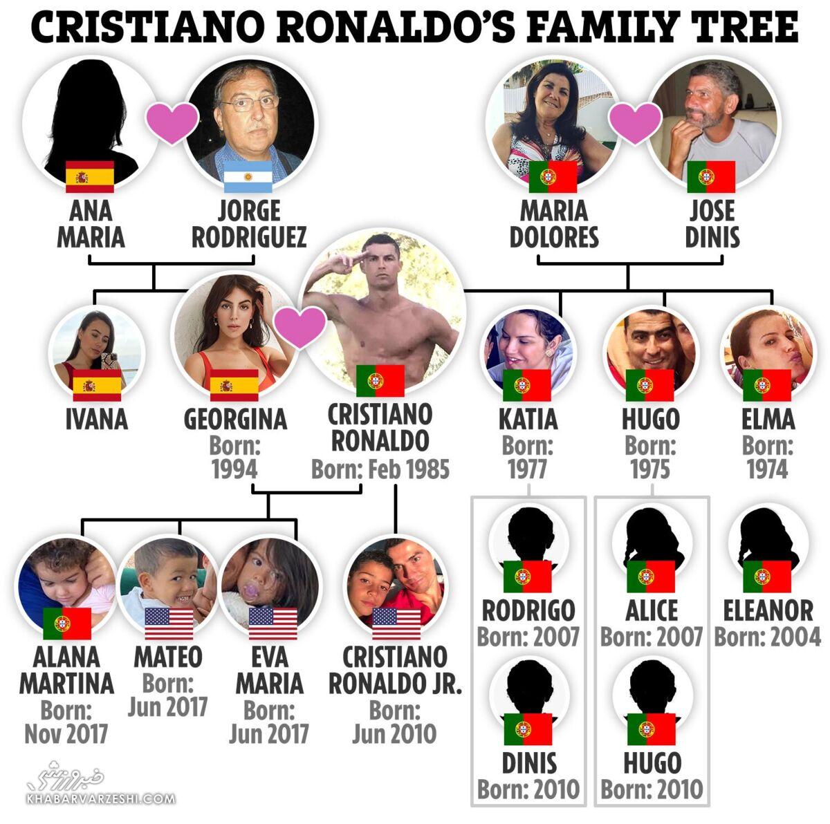 درخت خانوادگی کریستیانو رونالدو/ از پدر و برادر الکلی تا پدرزن قاچاقچی!
