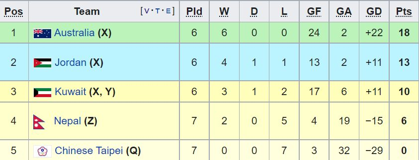از تیم ملی اردن ۶ امتیاز به دلیل ۲ برد مقابل چین تایپه کاسته خواهد شد. تیم ملی کویت نیز در این جدول ۷ امتیازی خواهد بود زیرا ۳ امتیاز به دلیل برد تایپه بدست آمده است