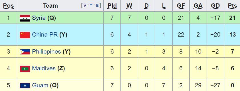 بررسی شانسهای صعود تیم ملی به جام جهانی/ ایران در چه صورتی صعود میکند؟