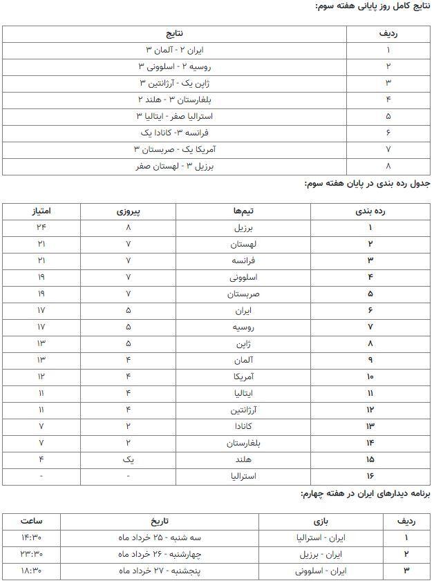 جدول ردهبندی لیگ ملتهای والیبال در پایان هفته سوم/ ایران بالاتر از آمریکا و روسیه