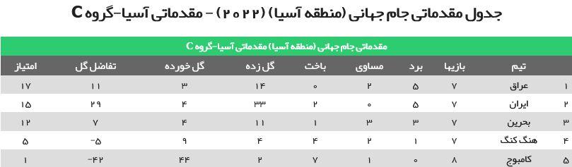 بررسی شرایط صعود ایران به دور پایانی مقدماتی جام جهانی/ ۳ امتیاز واجب تر از نان شب