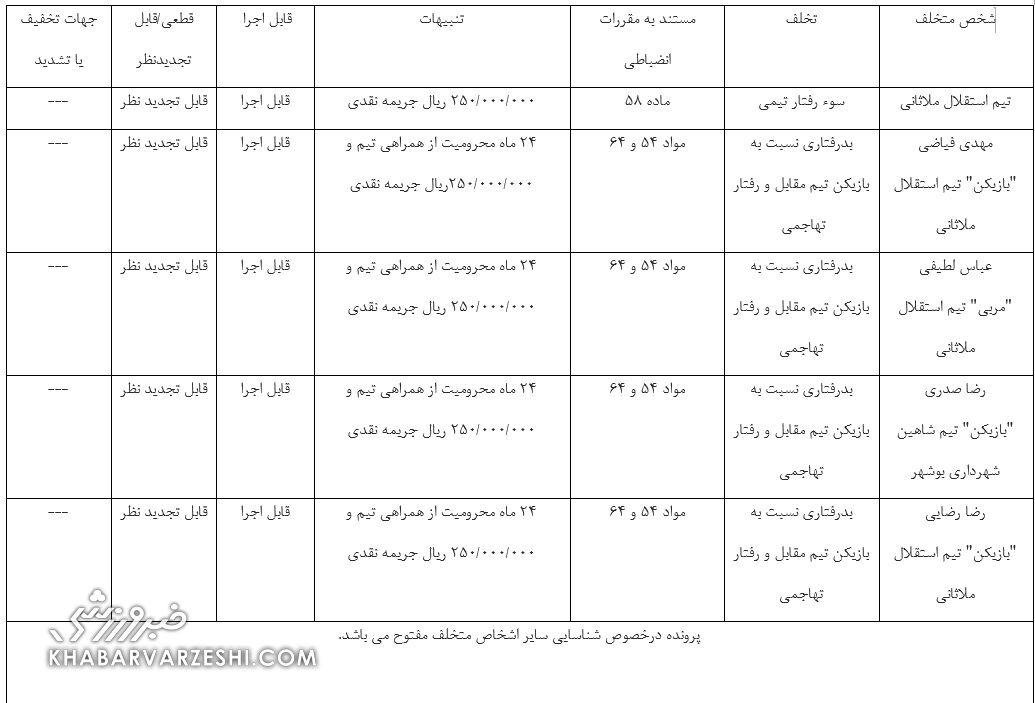 استقلال ملاثانی - شاهین بوشهر