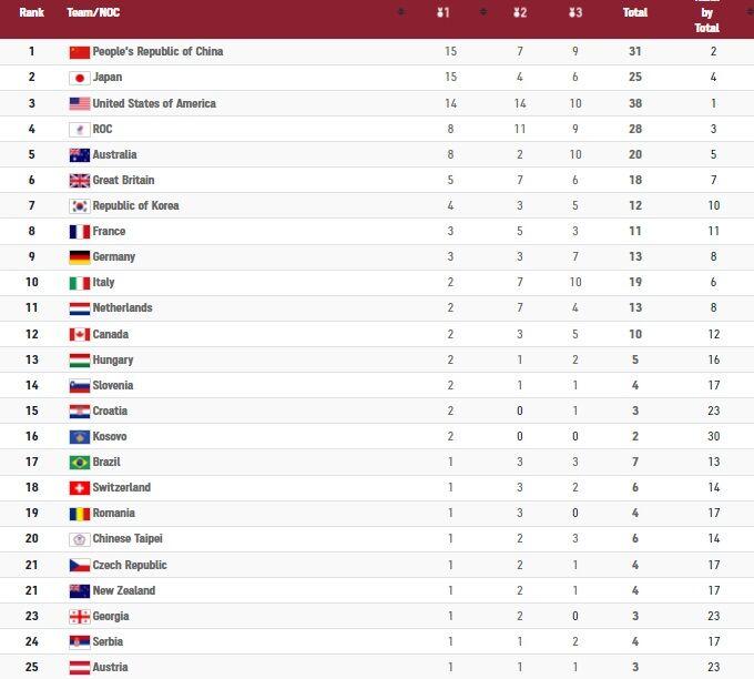 جدول| صدر نشینی چین در روز هفتم المپیک/ ایران به رتبه سی و یکم سقوط کرد