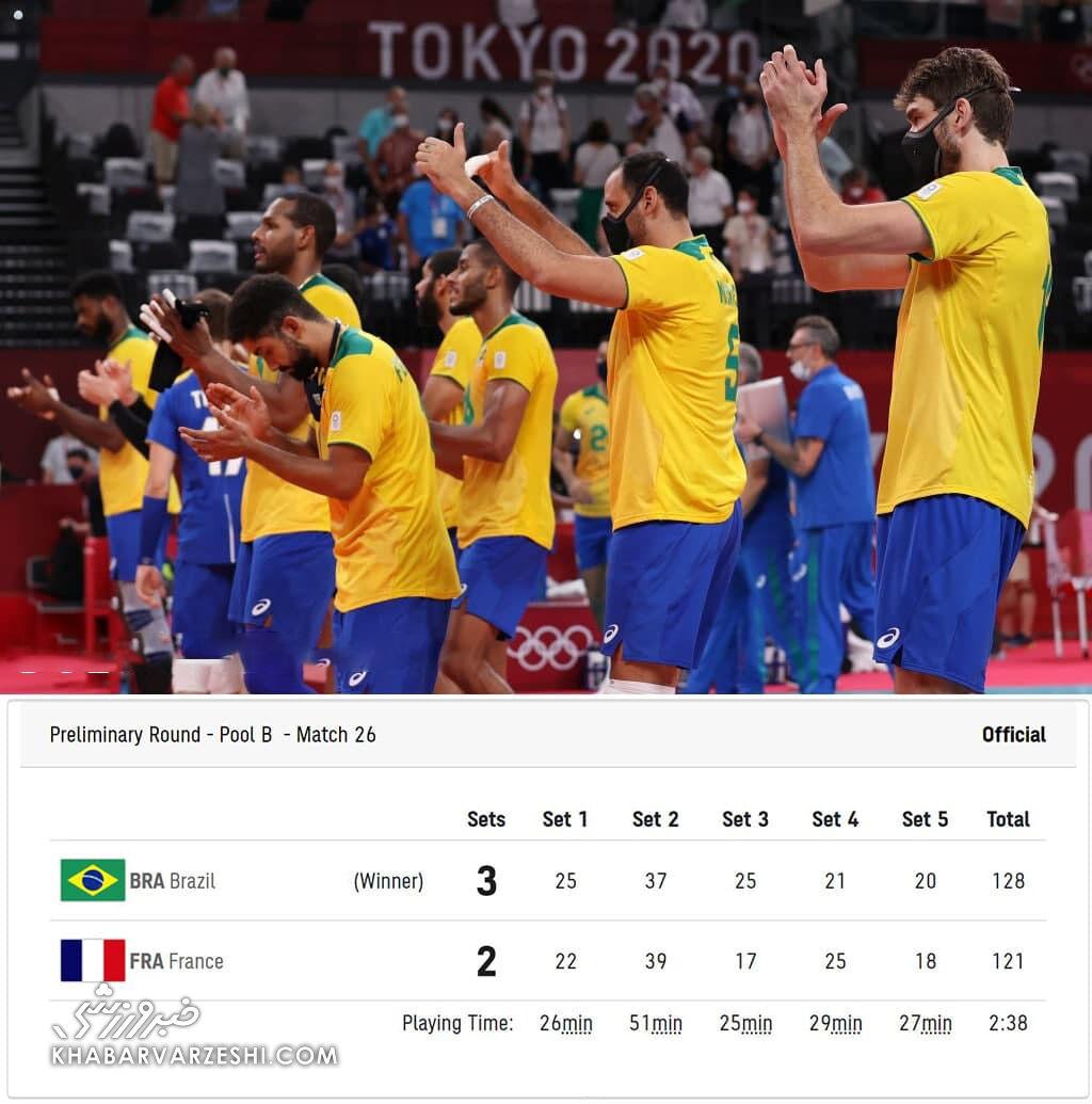 طولانیترین دیدار والیبال المپیک بازهم شکسته شد