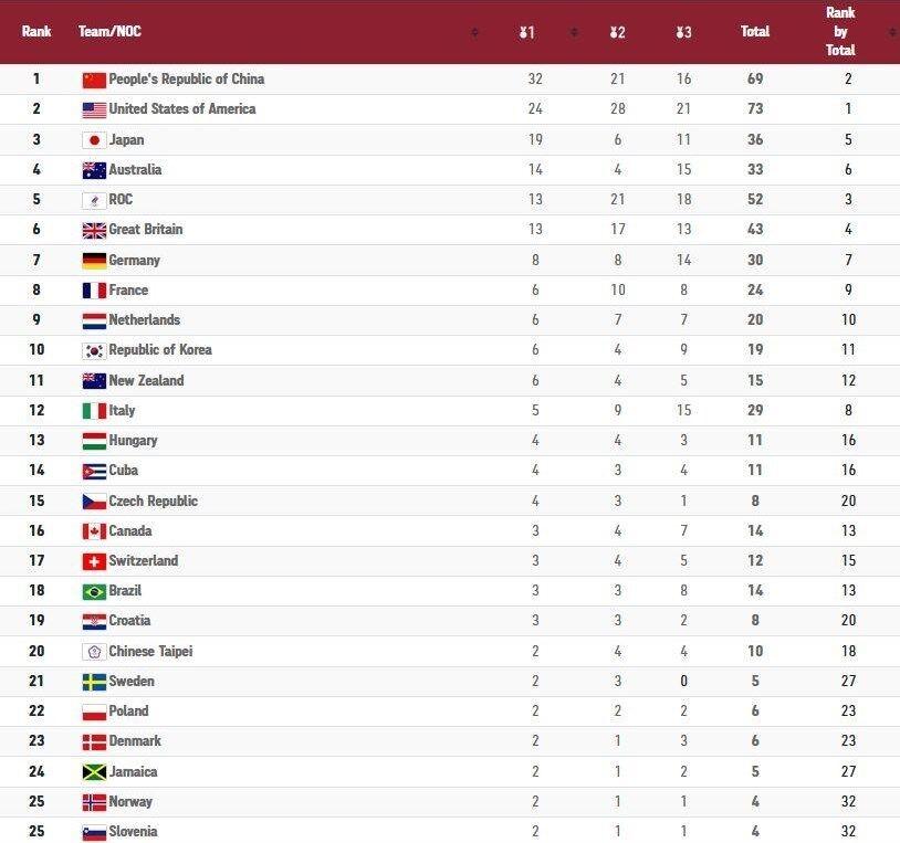 جدول| پایان روز یازدهم المپیک با صعود یک پلهای ایران/ چین بی رقیب در صد