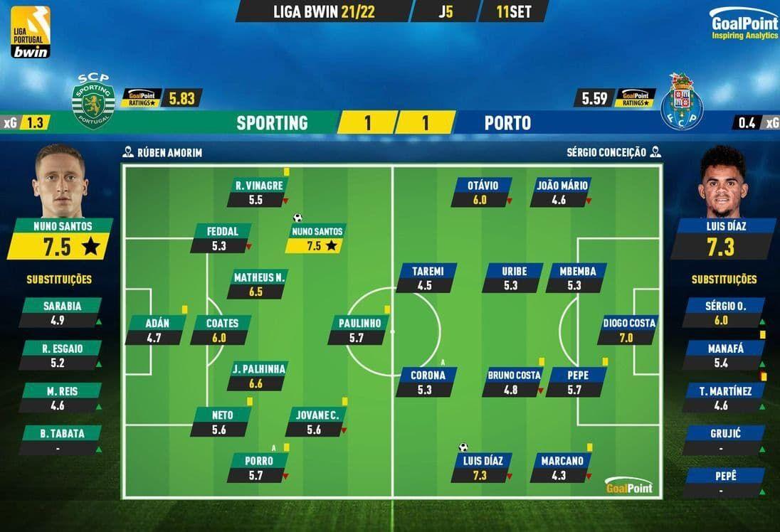 عکس  آمار بد و ضعیف طارمی در مهمترین بازی لیگ پرتغال