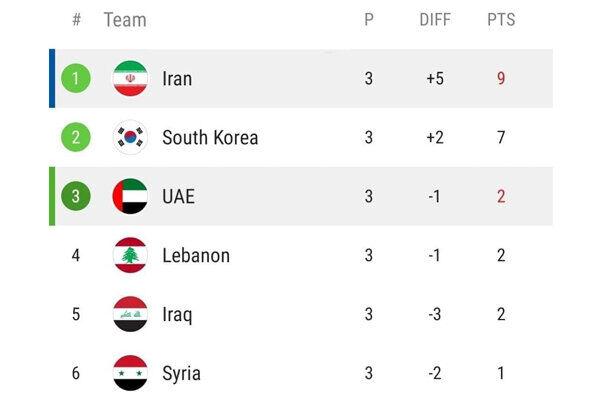صدرنشینی ایران پس از پیروزی مقابل امارات