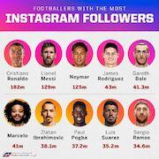 پرطرفدارترین فوتبالیست اینستاگرام کیست؟
