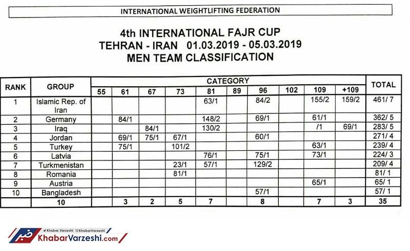 جام فجر به وزنهبرداران ایران رسید؛ رستمی درخشید