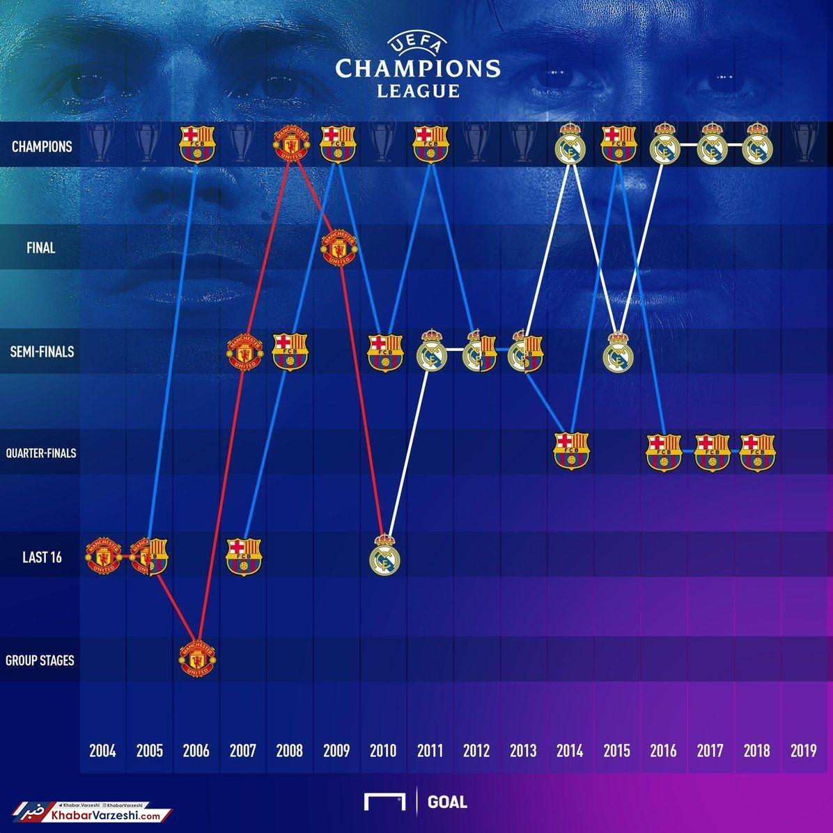 عکس| مقایسه مسی و رونالدو در لیگ قهرمانان
