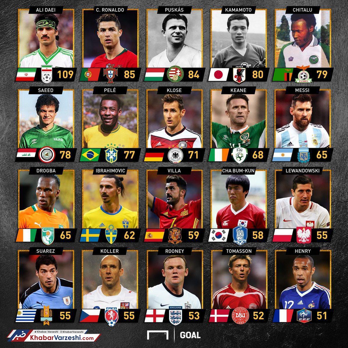 عکس  برترین گلزنان ملی فوتبال جهان در یک قاب؛ دایی در صدر