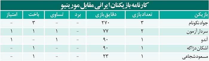 بعد از جواد و سردارو مسعود و اشکان… جهانبخش؛ ششمین رقیب ایرانی مورینیو