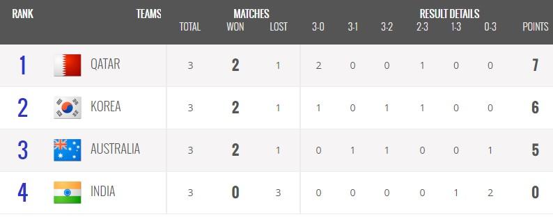 نتایج کامل روز سوم  والیبال انتخابی المپیک