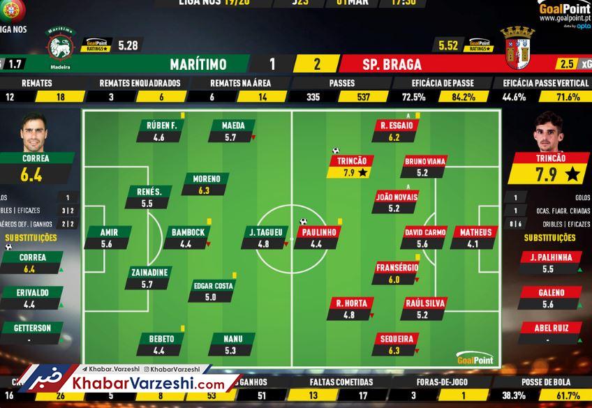 نمره ضعیف عابدزاده در هفته بیست و سوم لیگ پرتغال