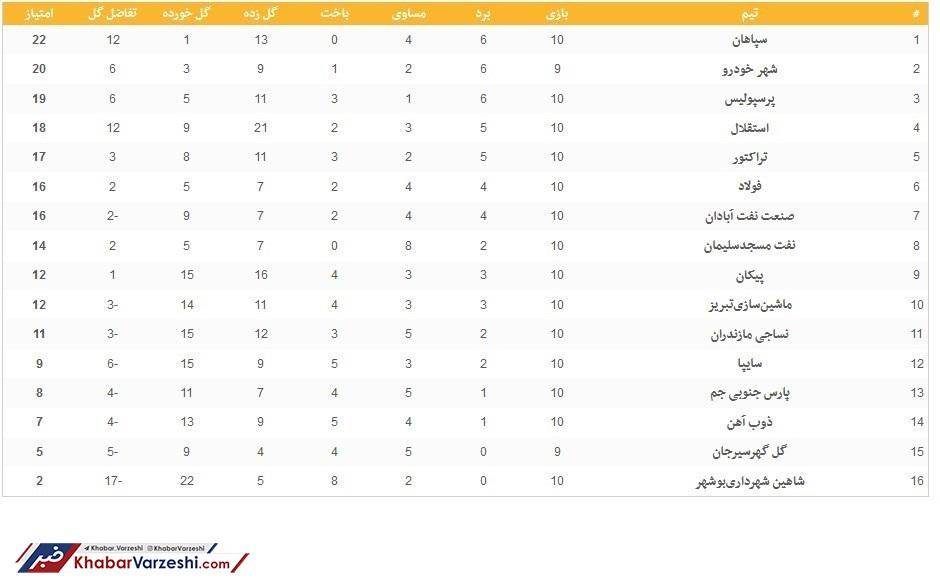 عکس| جدول لیگ برتر فوتبال در پایان هفته دهم