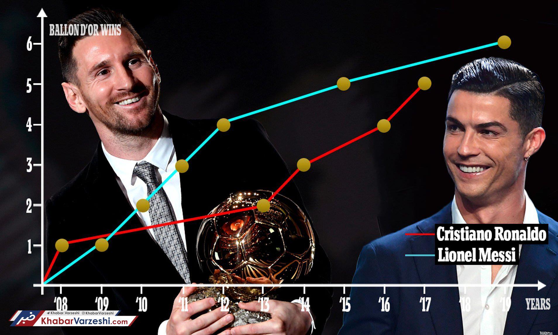 مسی – رونالدو؛ رقابت تا ابد ادامه دارد