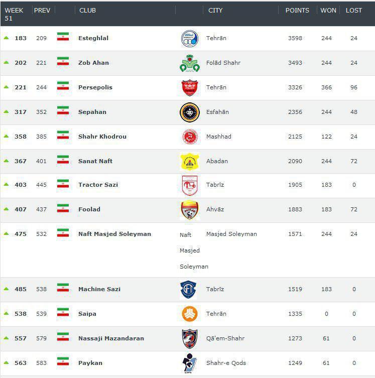 استقلال در صدر رنکینگ بهترین باشگاههای ایرانی