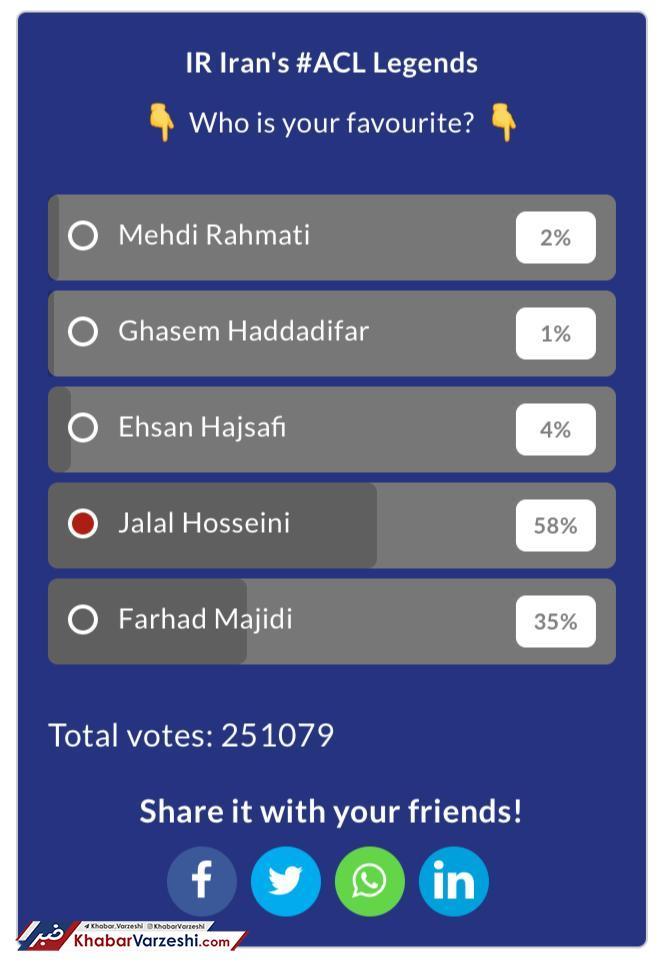 نتیجه جالب نظرسنجی AFC؛ سبقت قابل توجه سیدجلال از استقلالیها