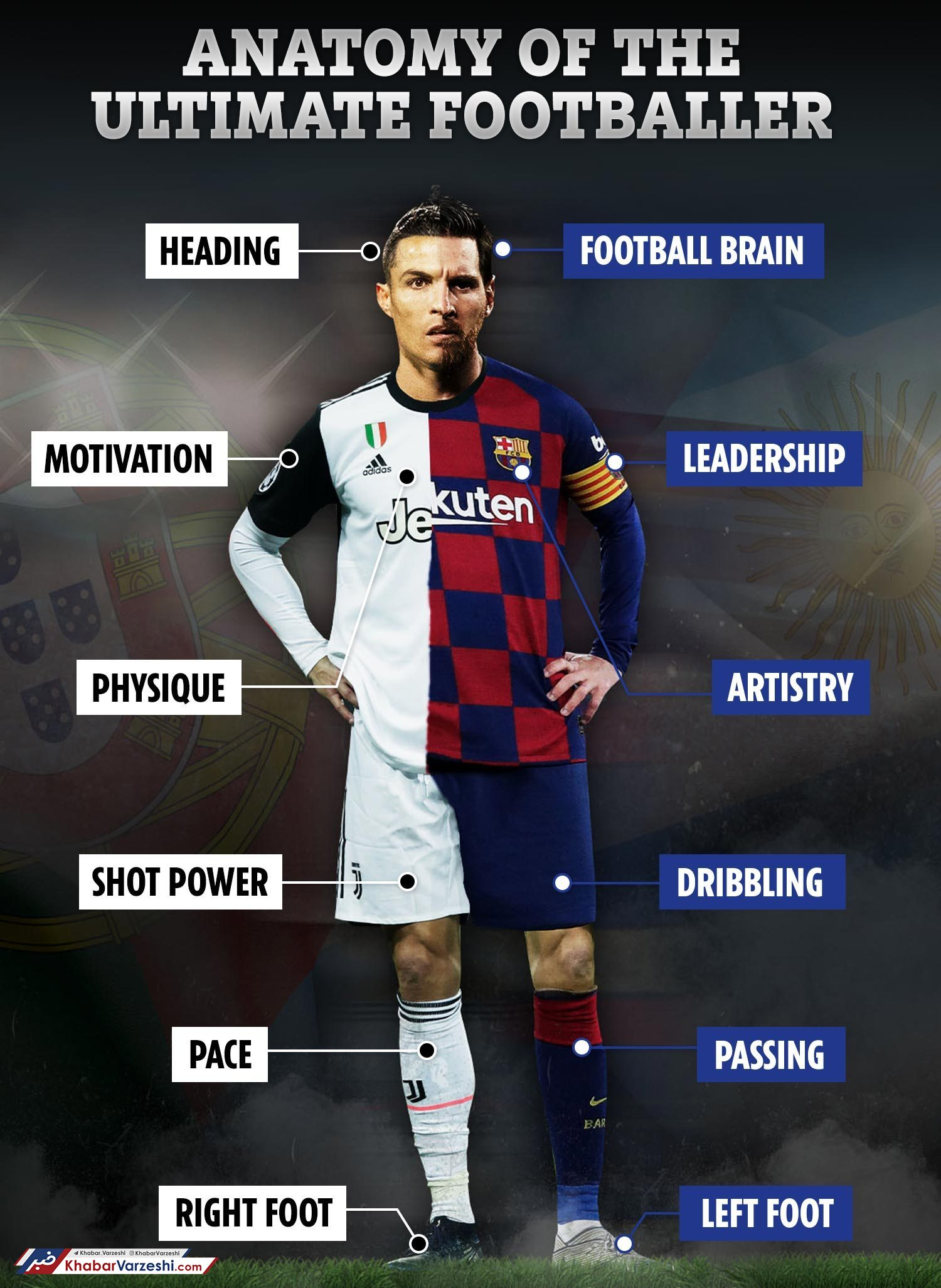 بازیکنی ایدهآل از ترکیب ویژگیهای دو فوقستاره؛ مسی و رونالدو