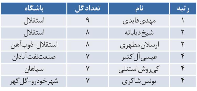 گلزنترین مهاجمان لیگ برتر در تیم مجیدی