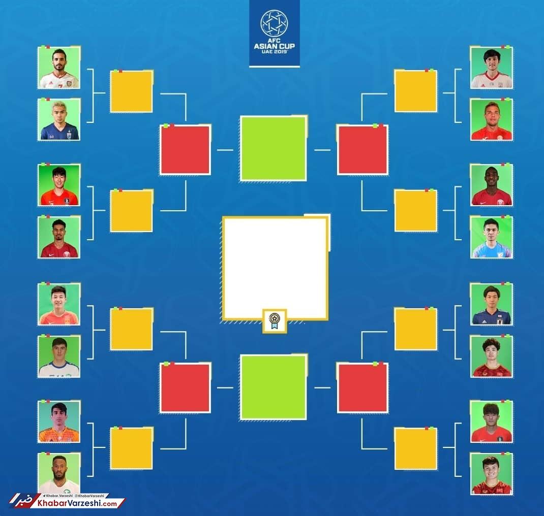 رقابت آزمون و بیرانوند برای عنوان محبوبترین بازیکنا آسیا