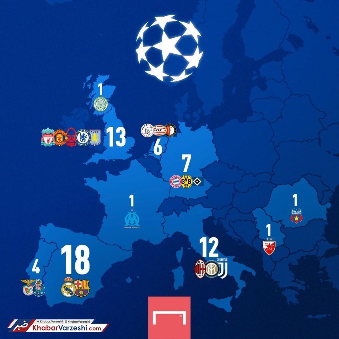 عکس| پرافتخارترین کشور در لیگ قهرمانان کدام است؟
