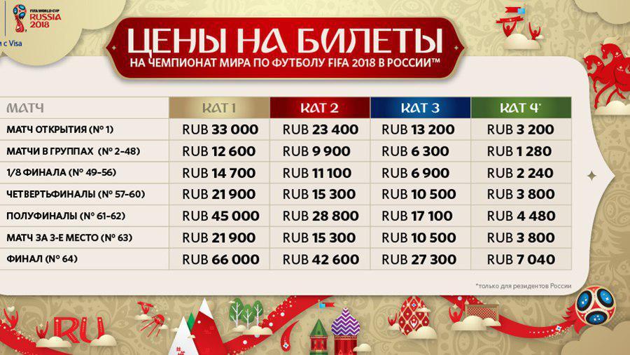 پارتیبازی روسیه و فیفا!