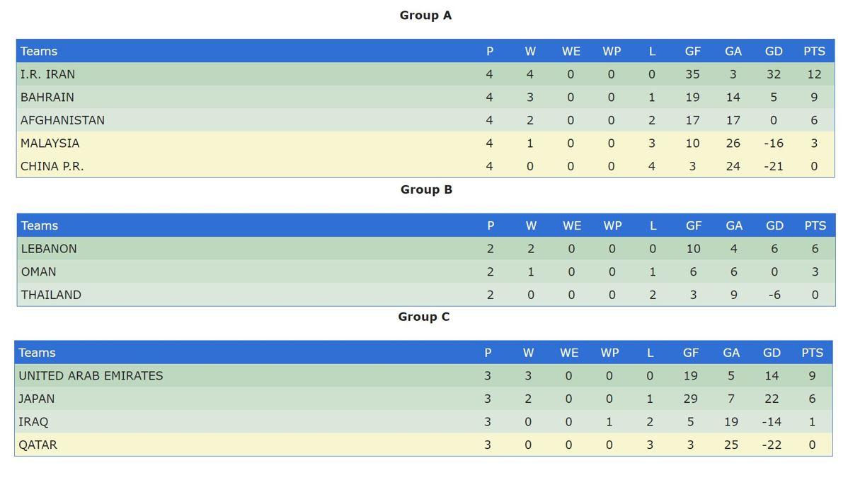 ایران بهترین تیم فوتبال ساحلی آسیا