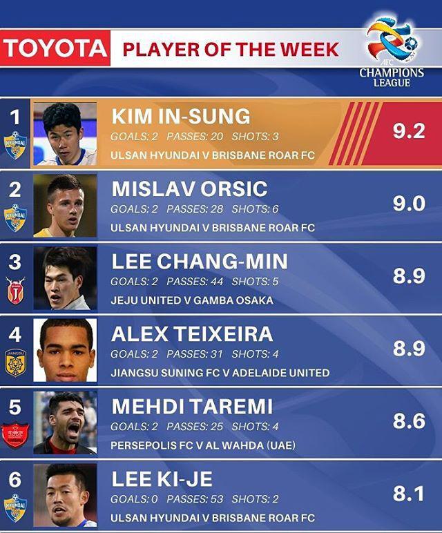 عکس| بازیکن پرسپولیس در میان 5 بازیکن برتر آسیا